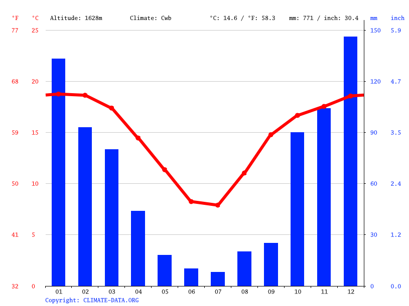 Climate graph // Weather by Month, Warden