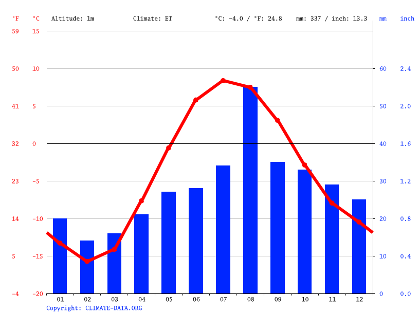 Climate graph // Weather by Month, Aasiaat