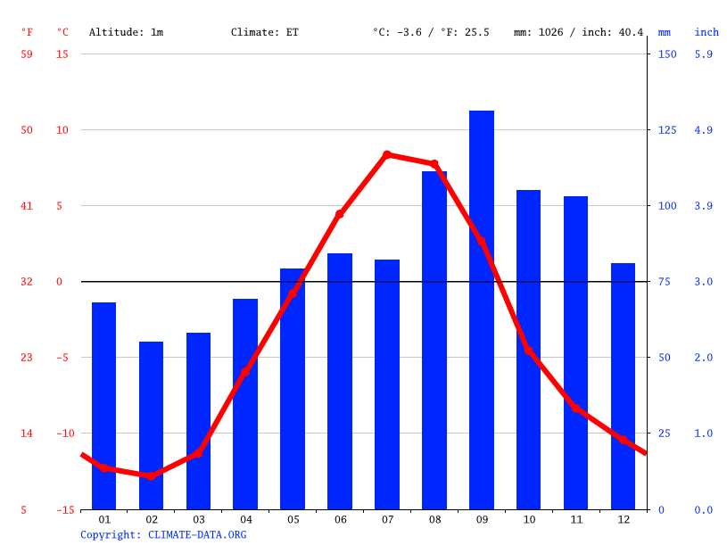 Climate graph // Weather by Month, Maniitsoq