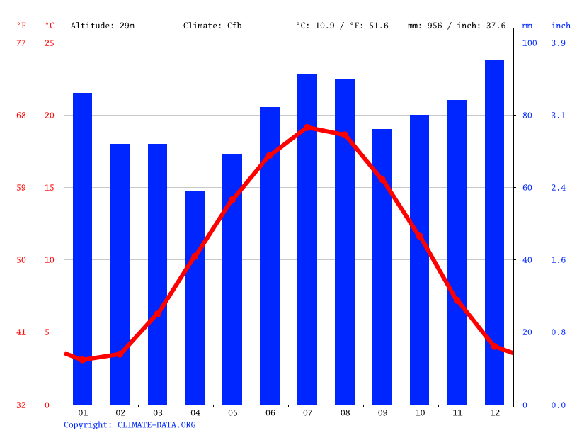 Climate graph // Weather by Month, Ehingen