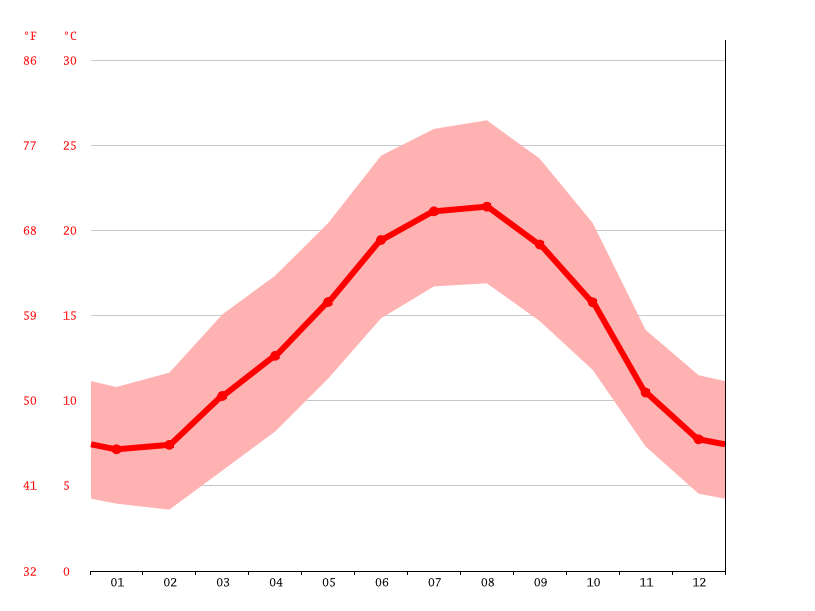 Dax climate: Average Temperature, weather by month, Dax