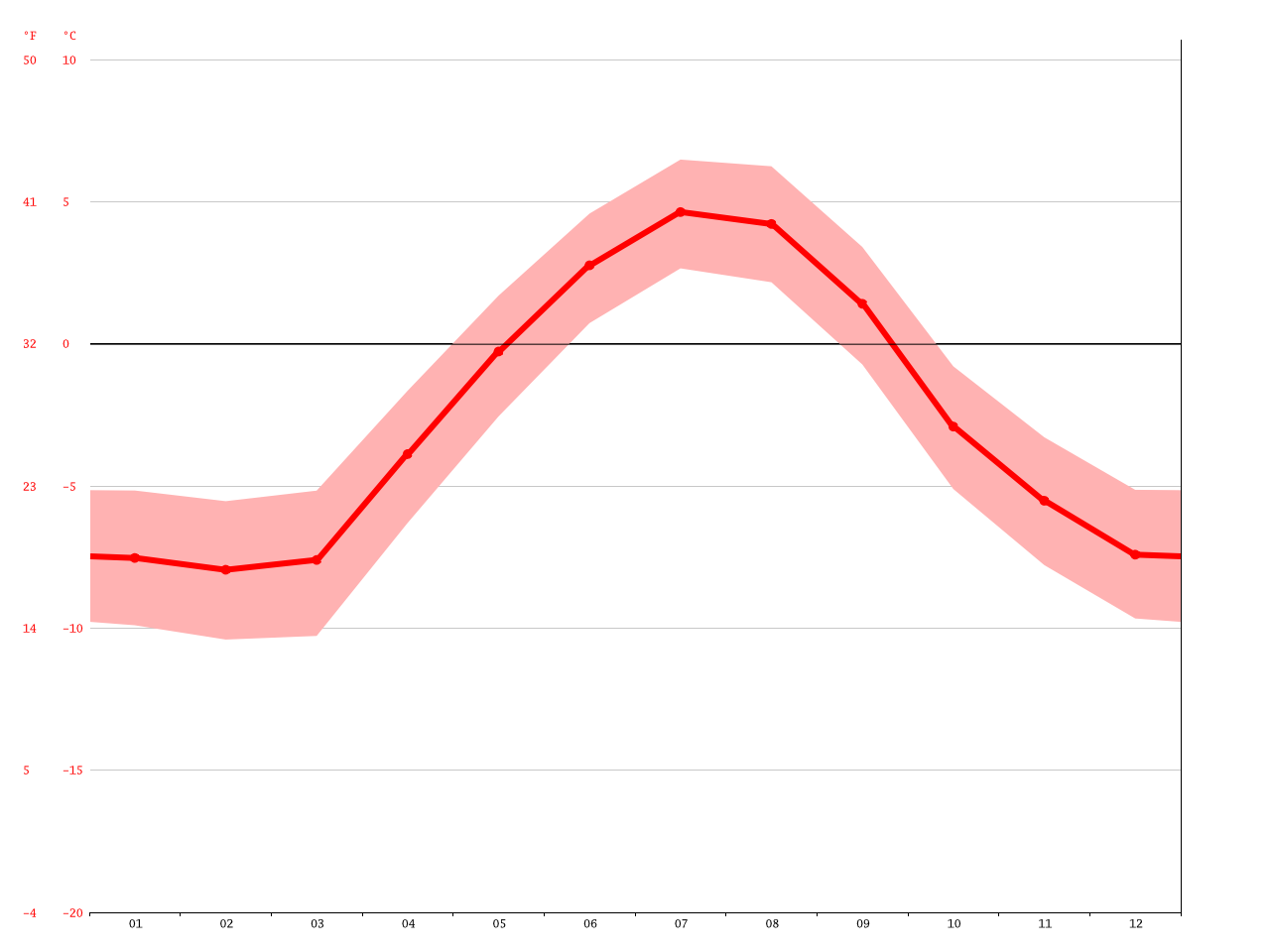Isortoq climate: Average Temperature, weather by month