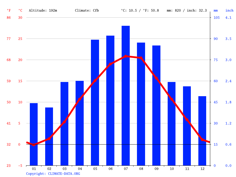 Climate graph // Weather by Month, Vösendorf