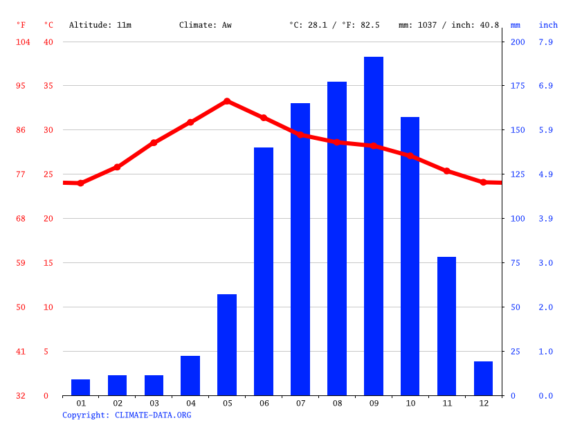 Climate graph // Weather by Month, Srikakulam