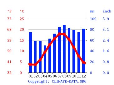 Wetter Lemmer 16 Tage