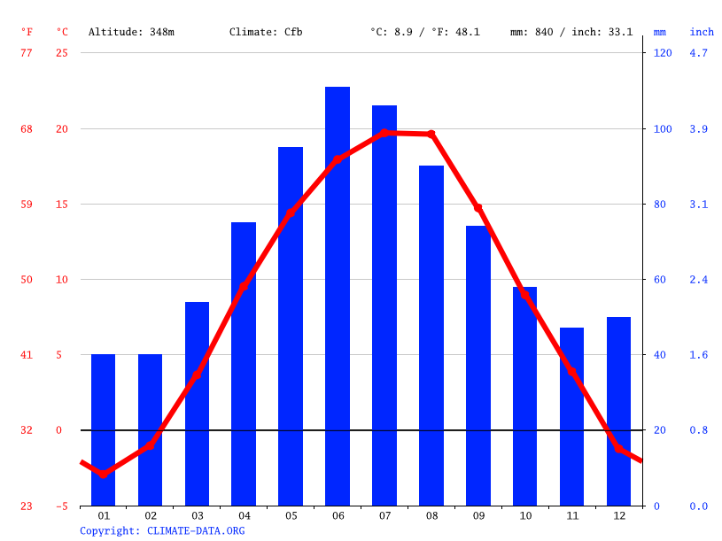 Climate graph // Weather by Month, Cluj-Napoca
