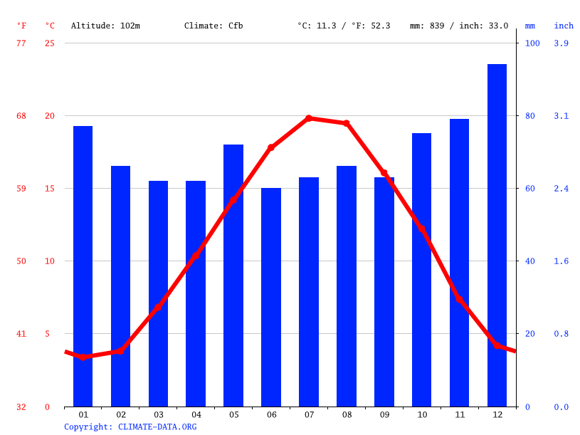 Climograph // Weather by Month, Vitry-le-François