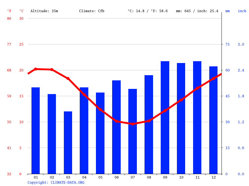 Climograph // Weather by Month, Melbourne