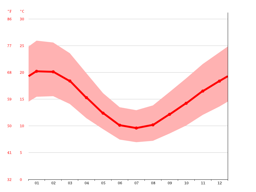 average temperatures, Melbourne