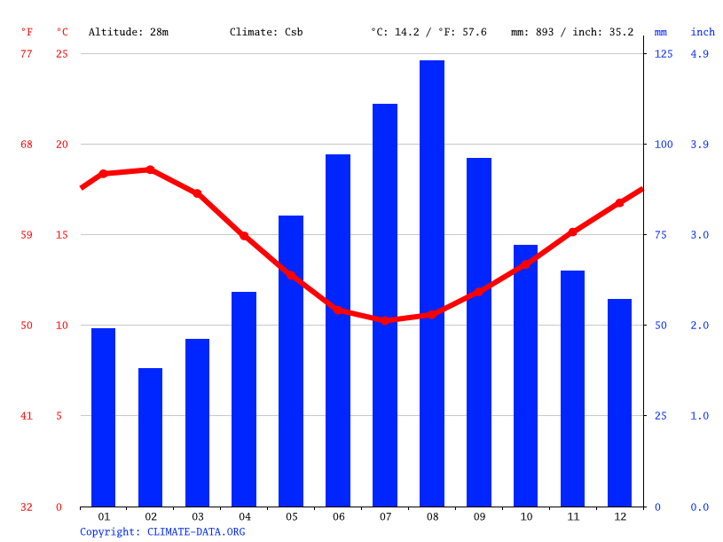 Grafico clima, Warrnambool