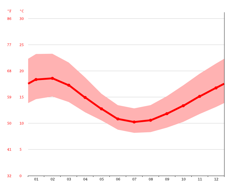 Grafico temperatura, Warrnambool