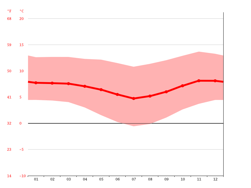 Temperature graph, La Paz