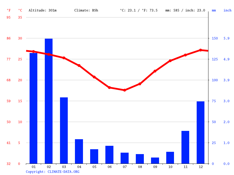 Climate graph // Weather by Month, Charters Towers