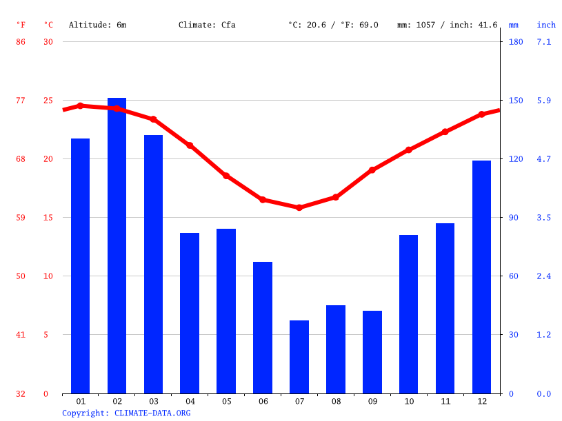 Climate graph // Weather by Month, Maroochydore