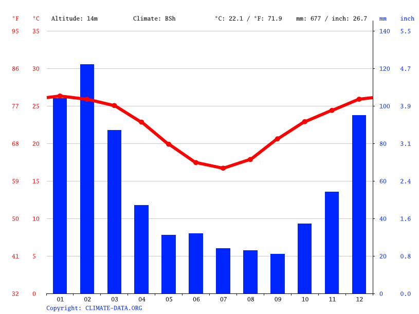 Climate graph // Weather by Month, Rockhampton