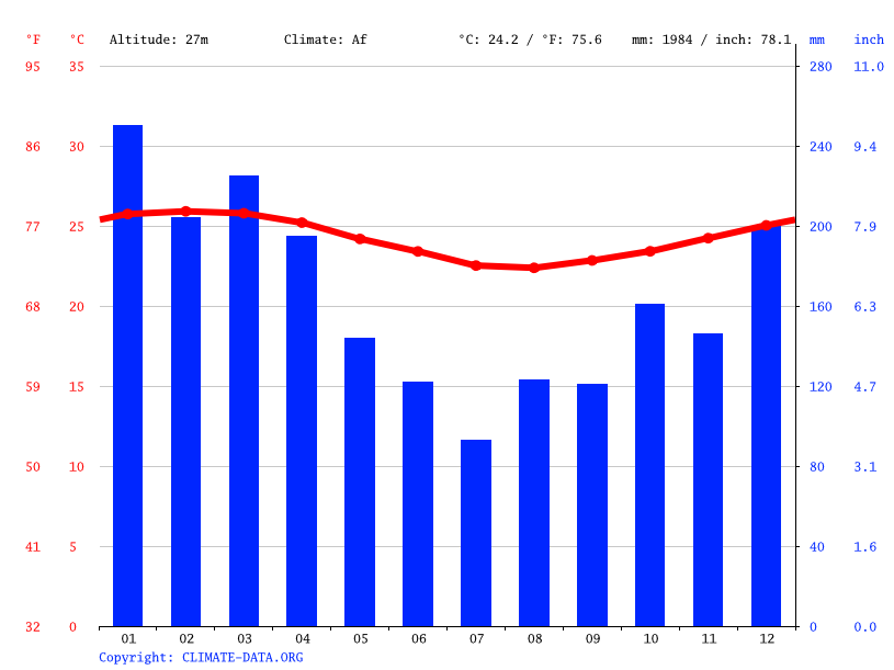 Climate graph // Weather by Month, Suva