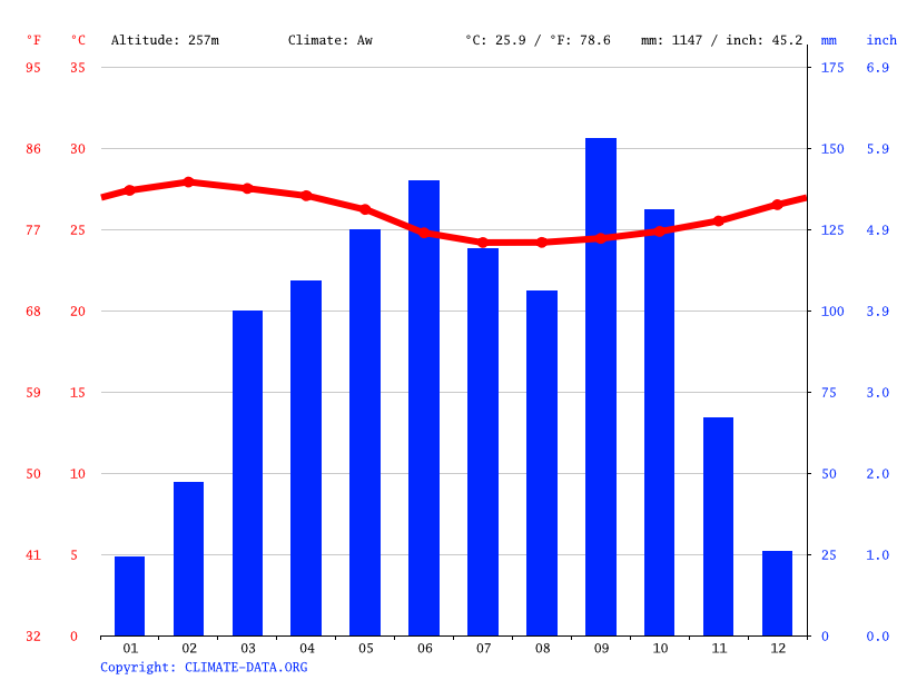 Climate graph // Weather by Month, Kumasi