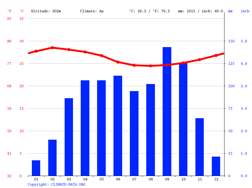 Climate graph // Weather by Month, Sunyani