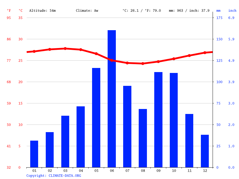 Climate graph // Weather by Month, Nsawam