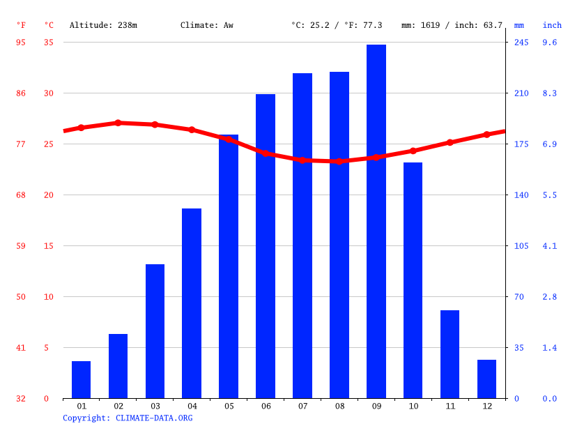 Climate graph // Weather by Month, Kpalimé