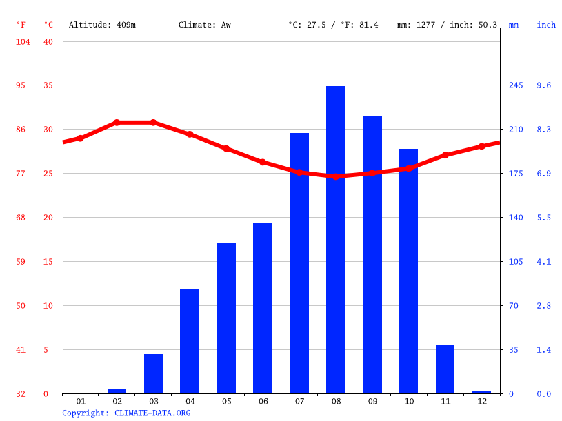 Climate graph // Weather by Month, Kaga-Bandoro