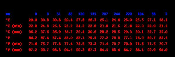 Climate table, Kaga-Bandoro