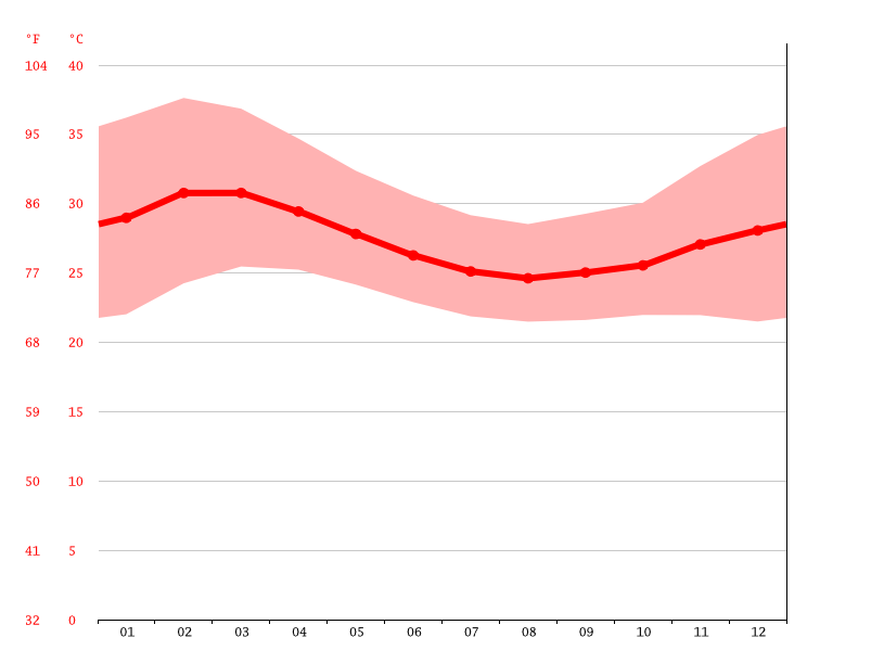 Temperature graph, Kaga-Bandoro