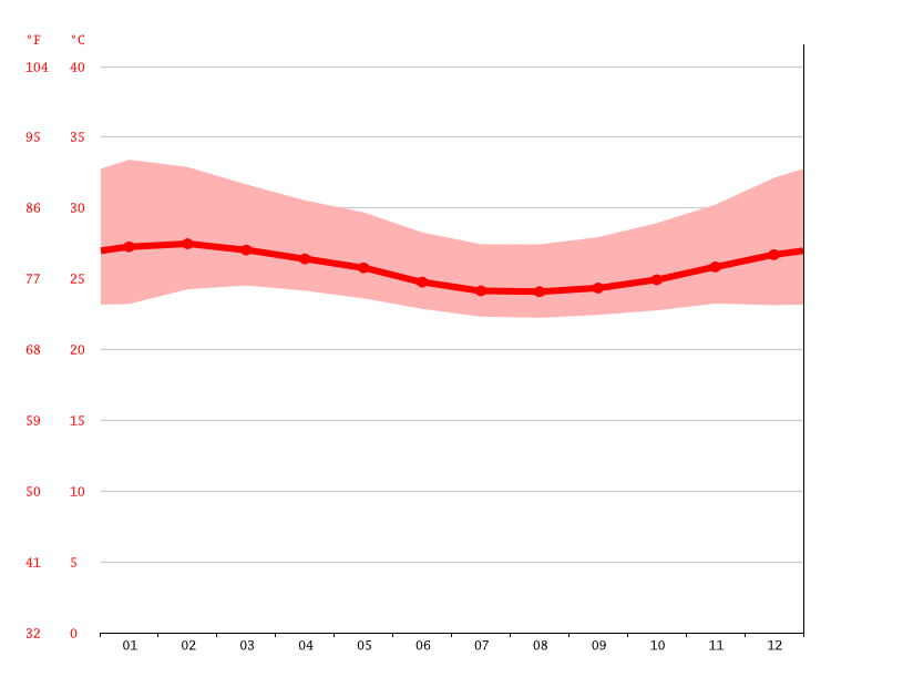 Temperature graph, Benin City
