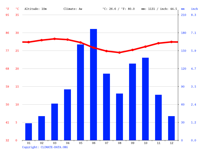 Climate graph // Weather by Month, Lomé