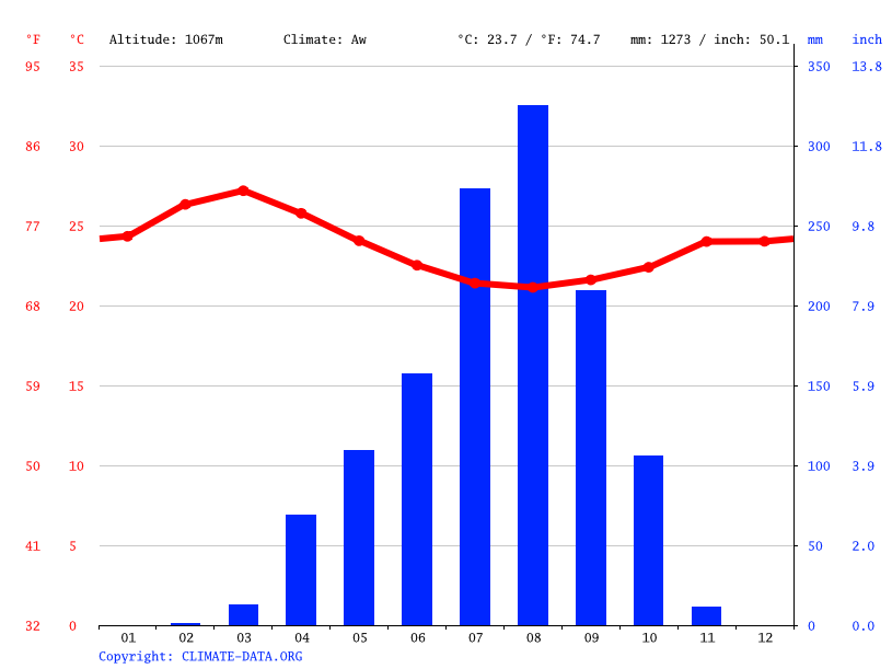 Climate graph // Weather by Month, Bocaranga