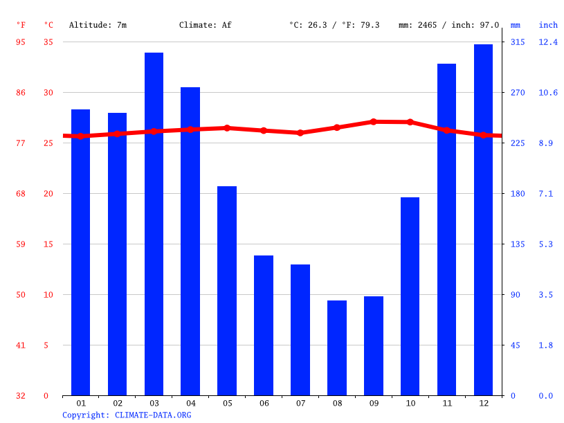 Climate graph // Weather by Month, Palembang