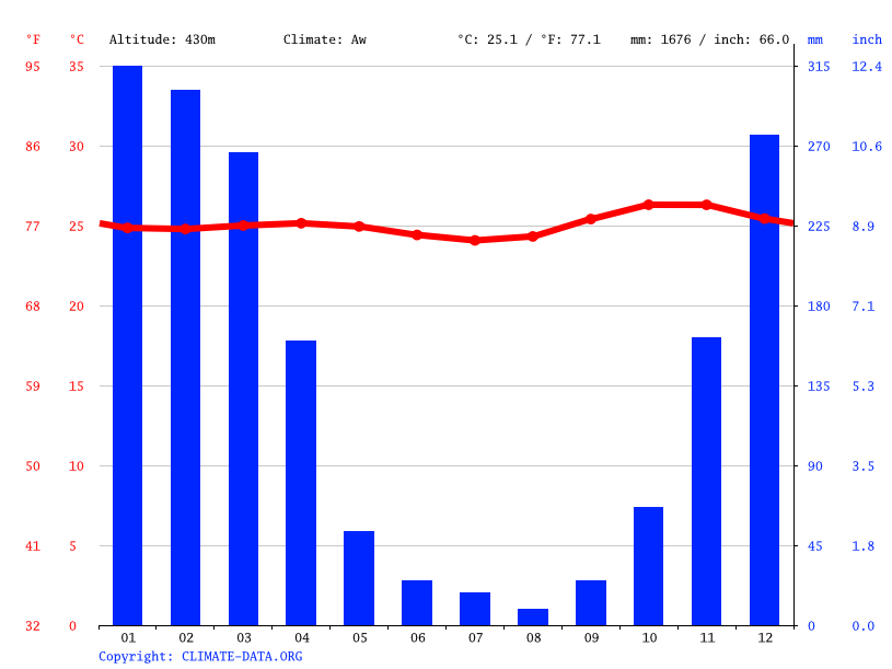 Climate graph // Weather by Month, Manola