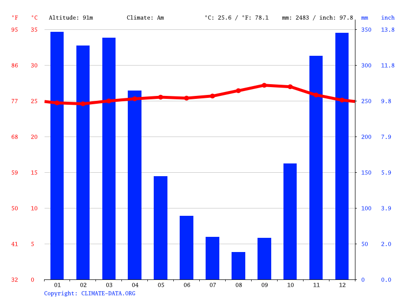Climate graph // Weather by Month, Subang