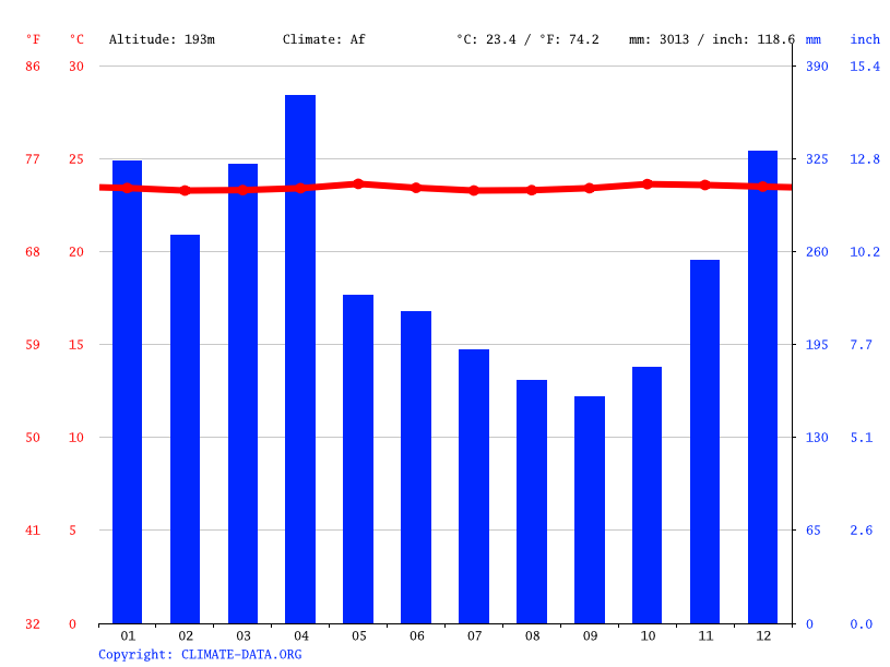 Climate graph // Weather by Month, Manokwari