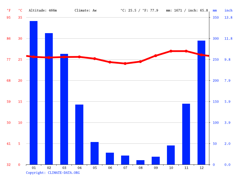 Climate graph // Weather by Month, Mahu Bokul