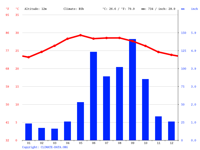 Climate graph // Weather by Month, Kanasín