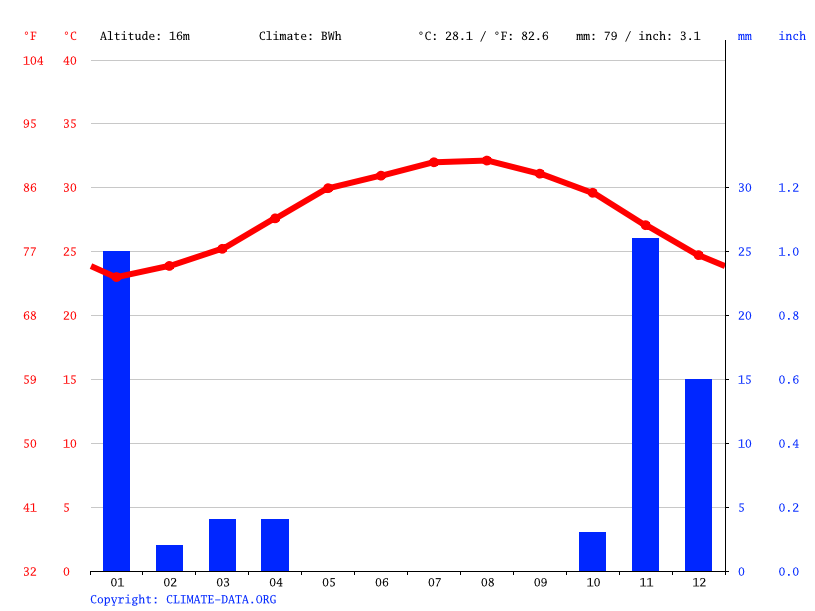 Climate graph // Weather by Month, Jeddah