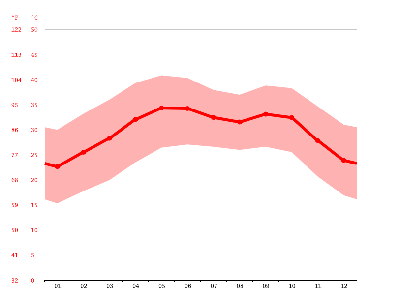 Temperature graph, Omdurman