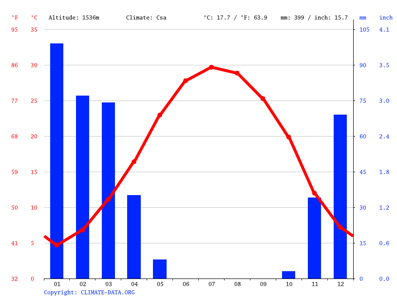 Climate graph // Weather by Month, Shiraz
