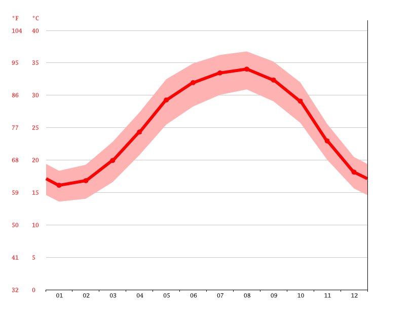 Temperature graph, Bushehr