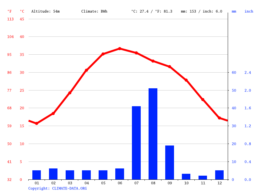Climate graph // Weather by Month, Larkana