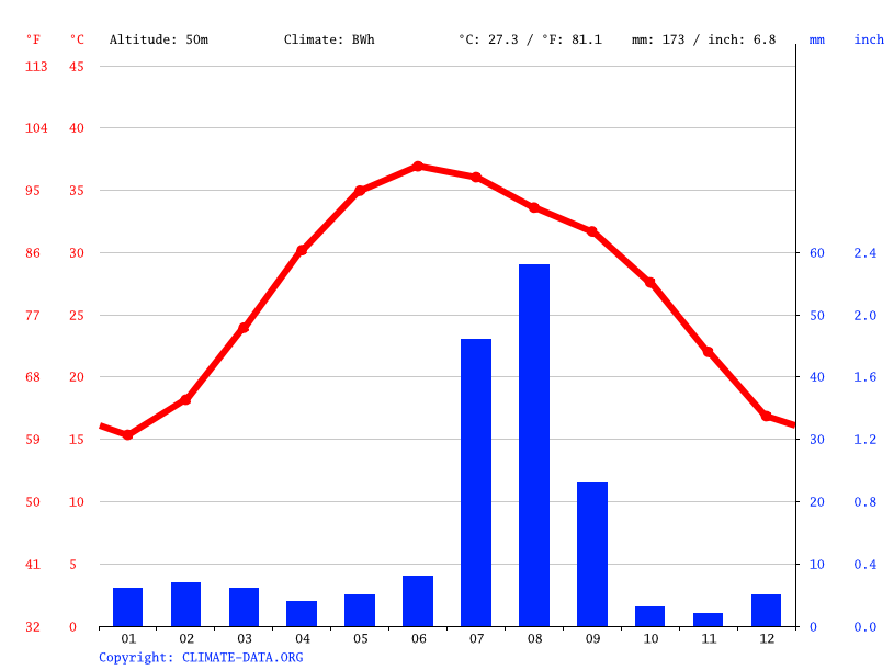 Climate graph // Weather by Month, Shahdadkot