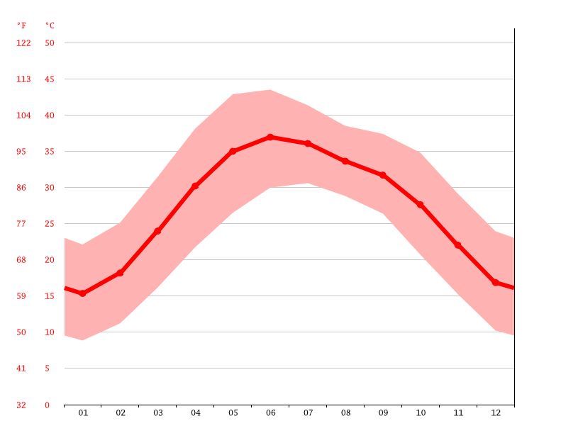 average temperature, Shahdadkot