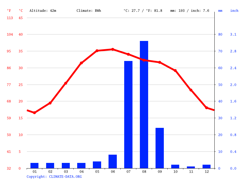 Climate graph // Weather by Month, Sehwan