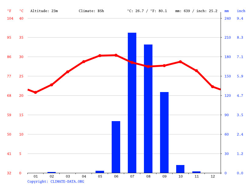 Climate graph // Weather by Month, Jamnagar