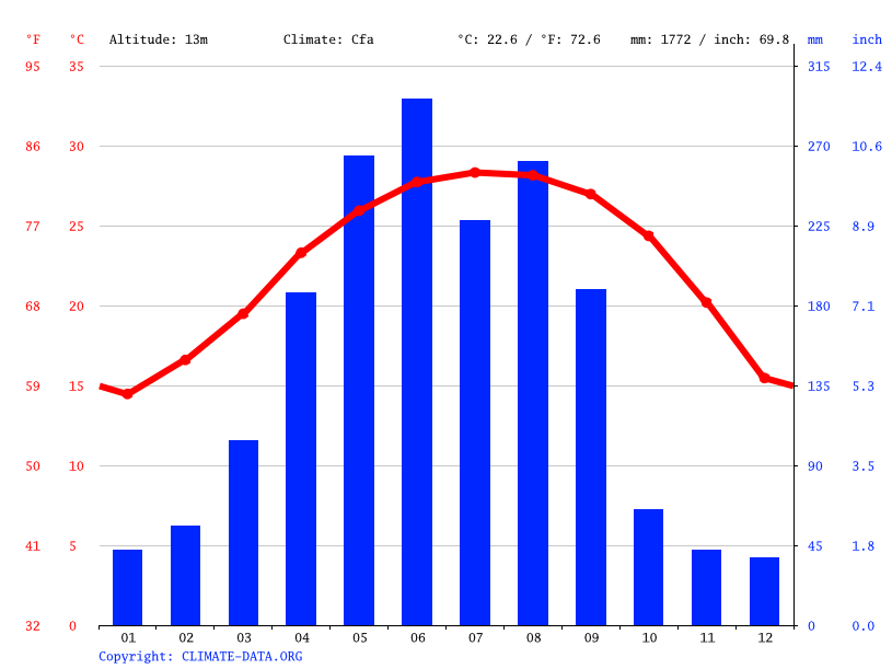 Climate graph // Weather by Month, Heshan