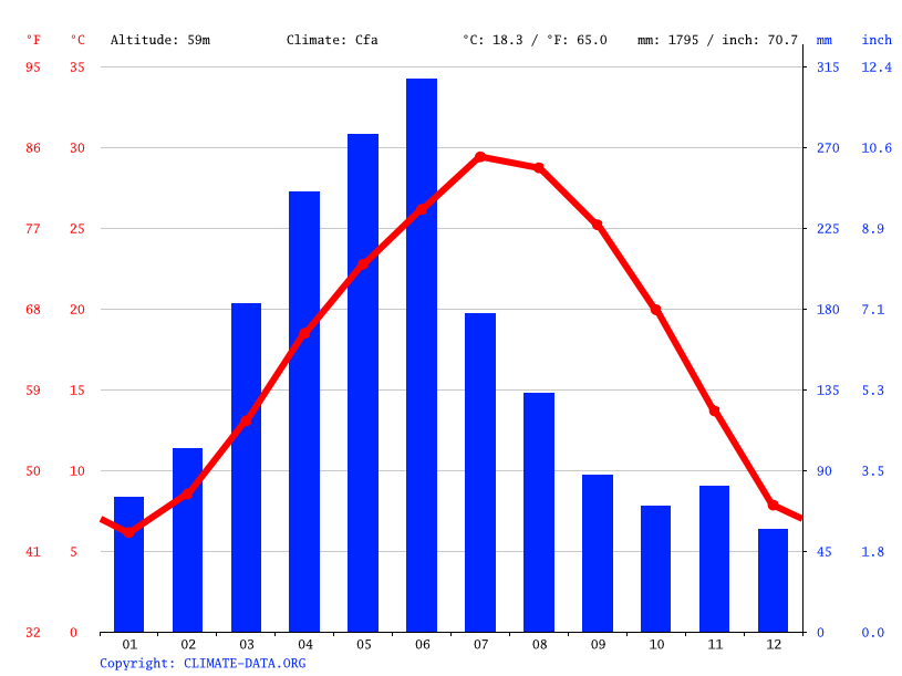 Climate graph // Weather by Month, Changsha