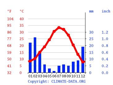 las vegas klimadiagramm