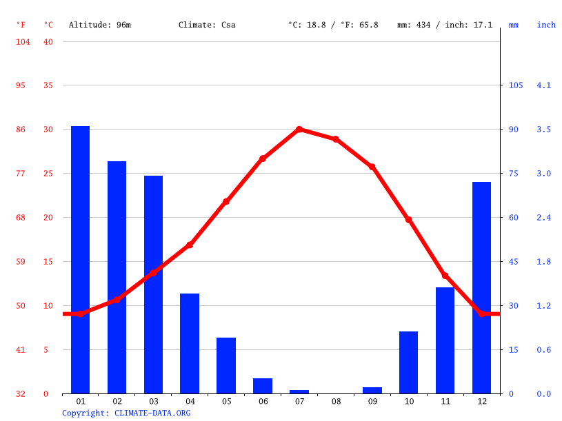 Climograph // Weather by Month, Fresno
