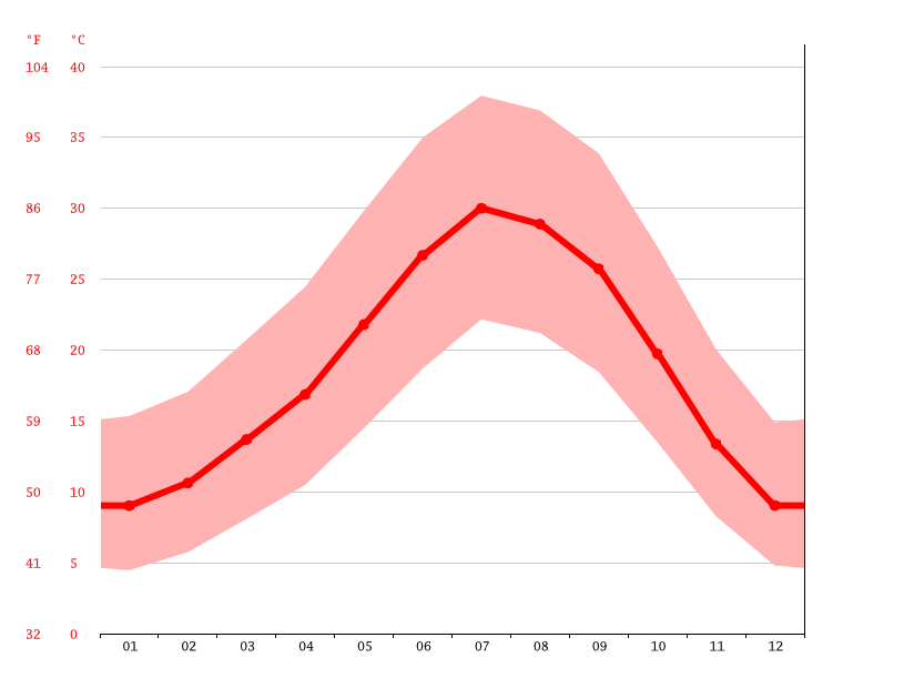 Temperature graph, Fresno